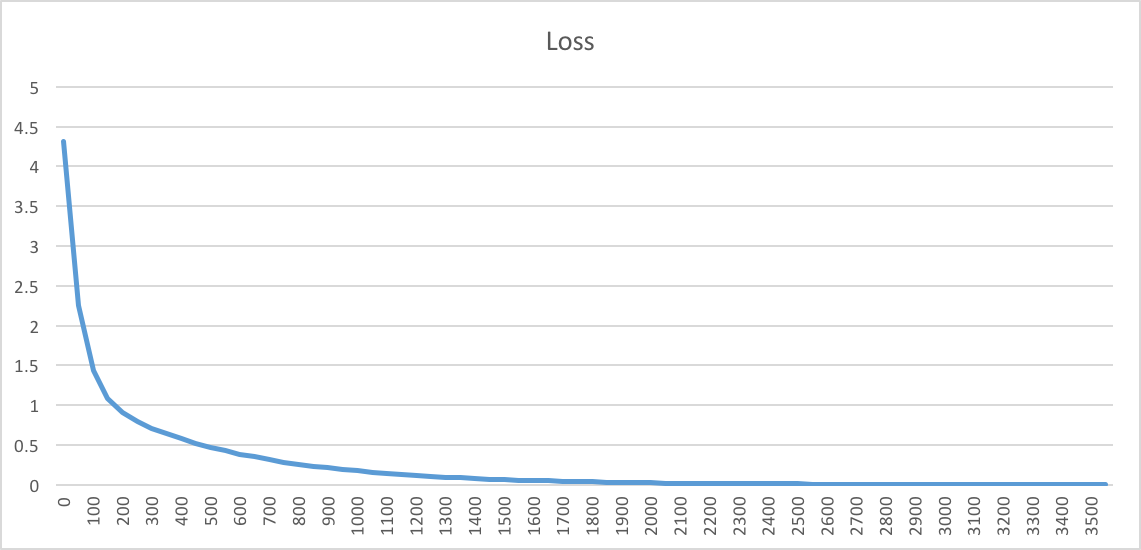 Training loss Graph